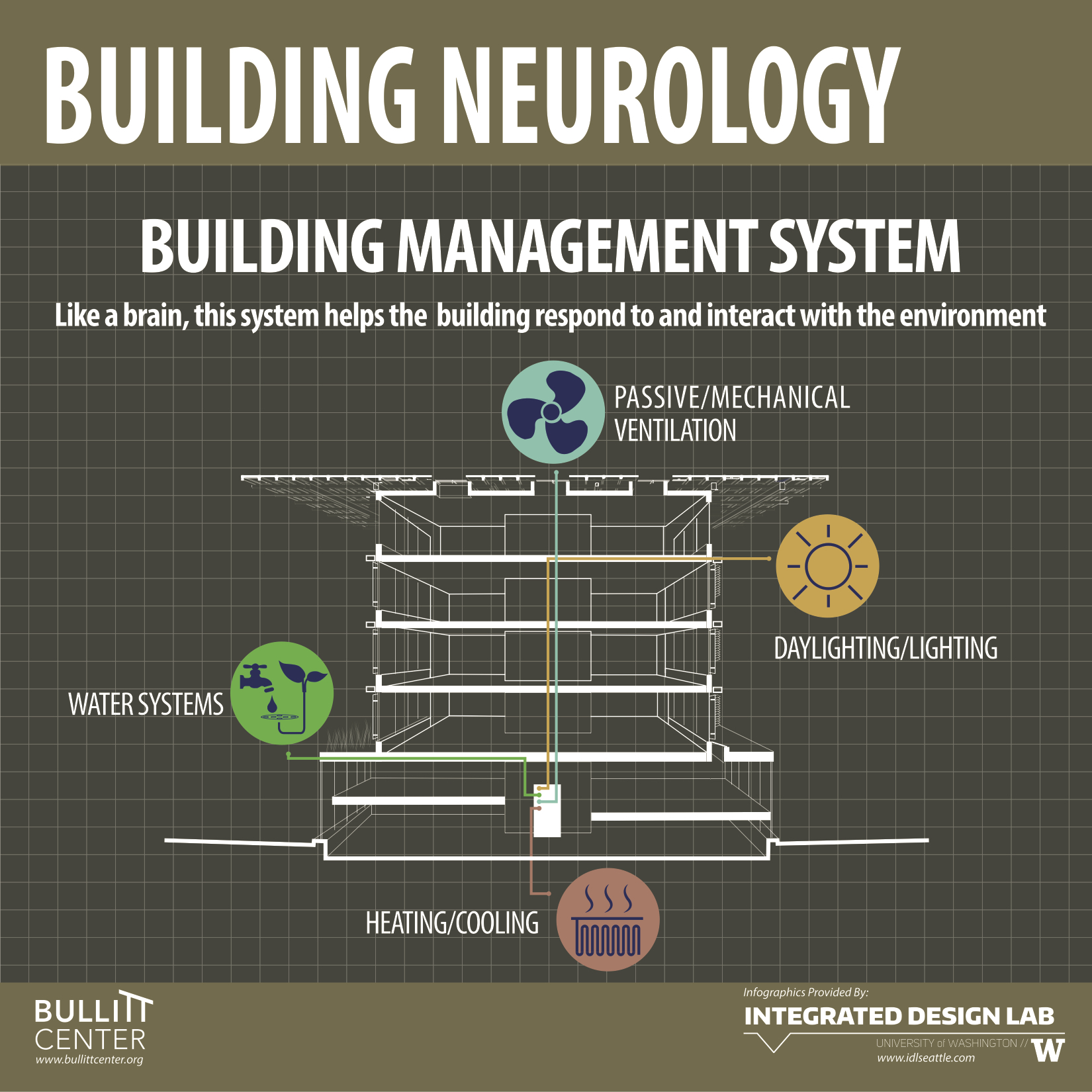 Building Neurology Bullitt Center